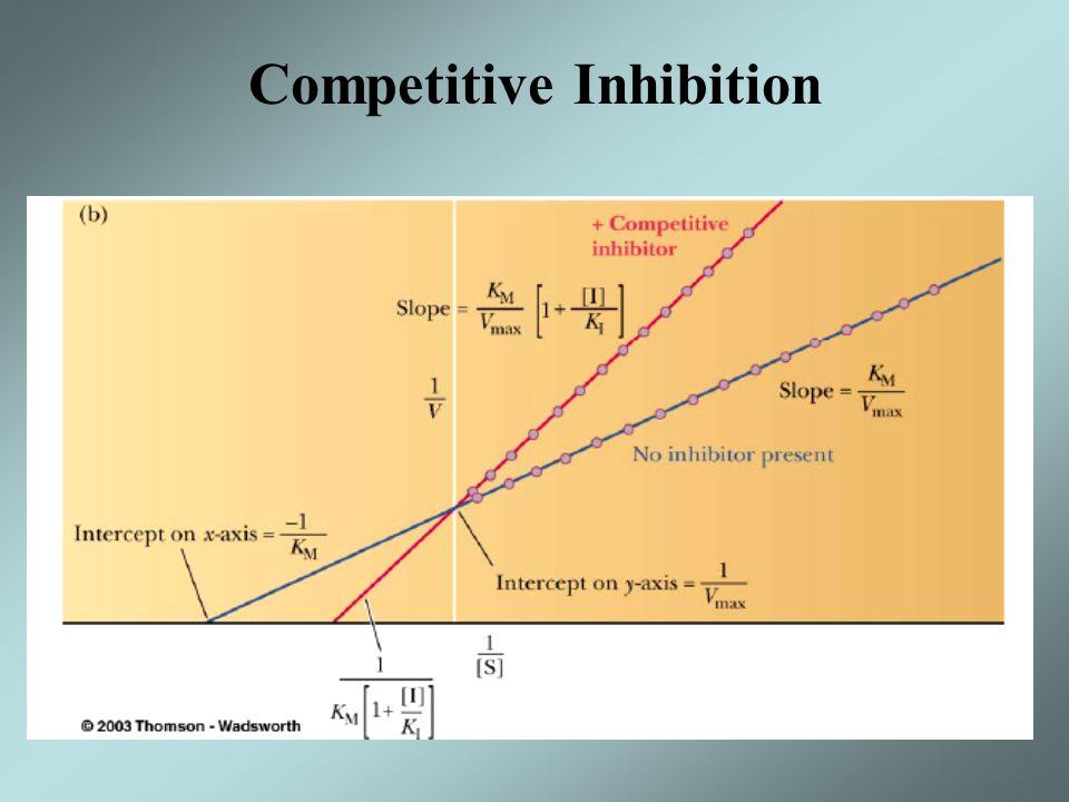 Unimolecular Reaction Bimolecular Reaction Competitive Inhibition