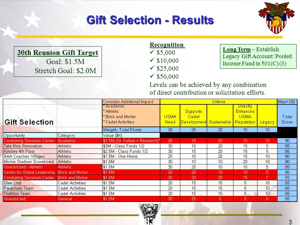 3 Gift Selection - Results 30th Reunion Gift Target Goal: $1.5M Stretch Goal: $2.0M Recognition $5,000 $10,000 $25,000 $50,000 Levels can be achieved by any combination of direct contribution or solicitation efforts.