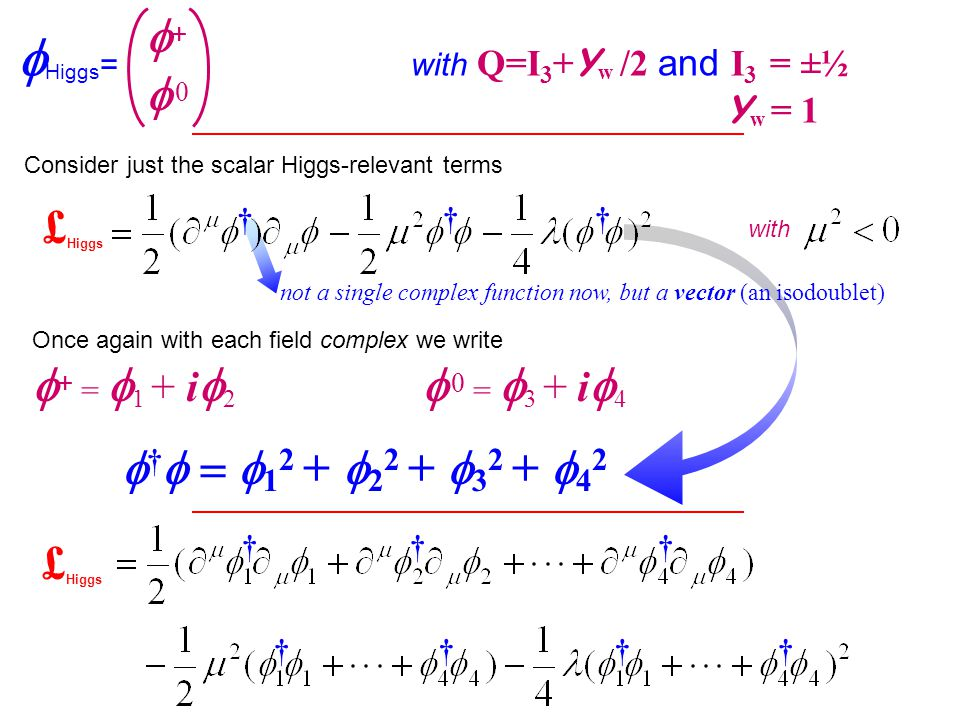  Higgs = with Q=I 3 + Y w /2 and I 3 = ±½ Y w = 1 + 0+ 0 Consider just the scalar Higgs-relevant terms £ Higgs with † †† not a single complex function now, but a vector (an isodoublet) Once again with each field complex we write  + =  1 + i  2  0 =  3 + i  4  †    1 2 +  2 2 +  3 2 +  4 2 £ Higgs ††† ††††