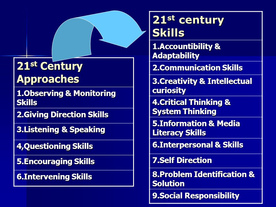 21 st Century Approaches 1.Observing & Monitoring Skills 2.Giving Direction Skills 3.Listening & Speaking 4,Questioning Skills 5.Encouraging Skills 6.Intervening Skills 21 st century Skills 1.Accountibility & Adaptability 2.Communication Skills 3.Creativity & Intellectual curiosity 4.Critical Thinking & System Thinking 5.Information & Media Literacy Skills 6.Interpersonal & Skills 7.Self Direction 8.Problem Identification & Solution 9.Social Responsibility