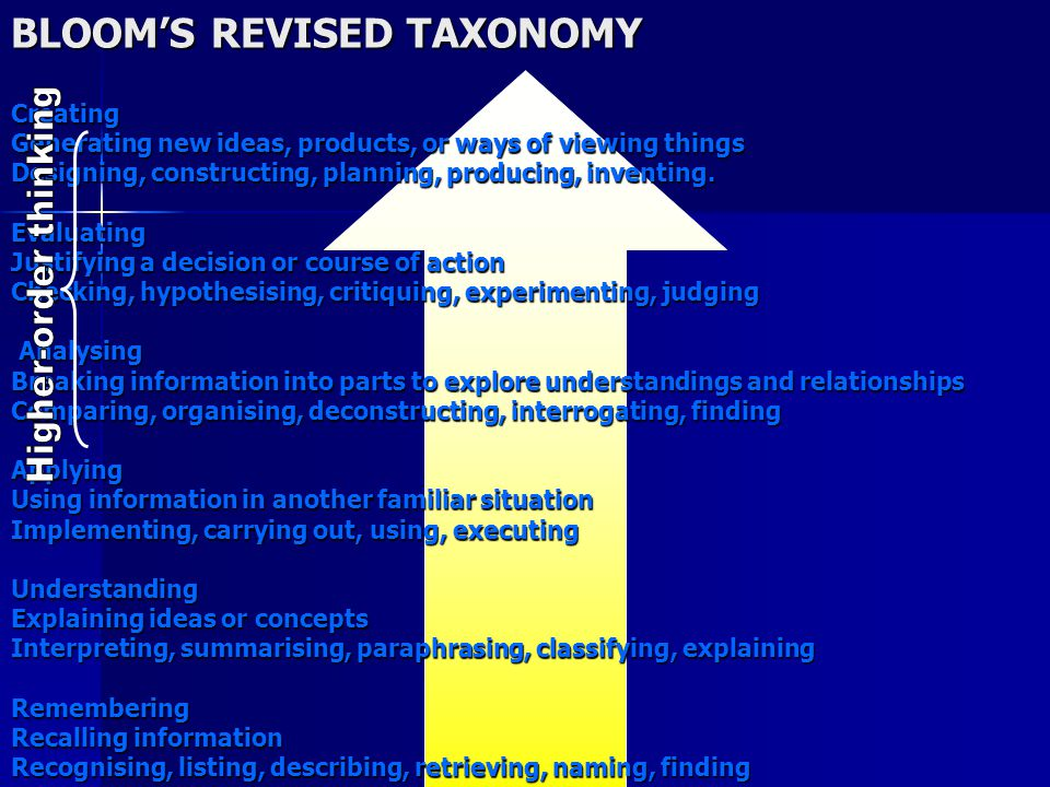BLOOM'S REVISED TAXONOMY Creating Generating new ideas, products, or ways of viewing things Designing, constructing, planning, producing, inventing.