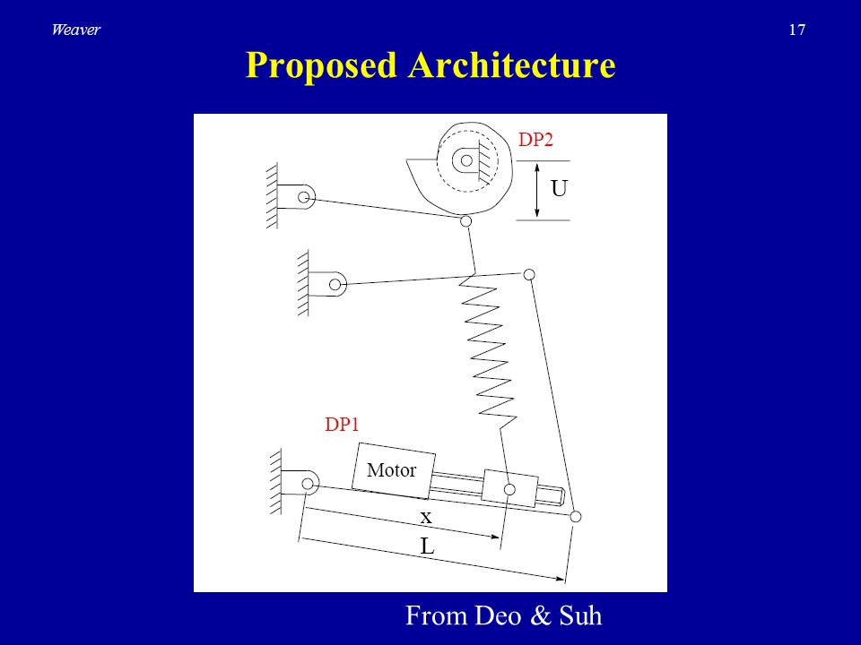 17Weaver Proposed Architecture From Deo & Suh
