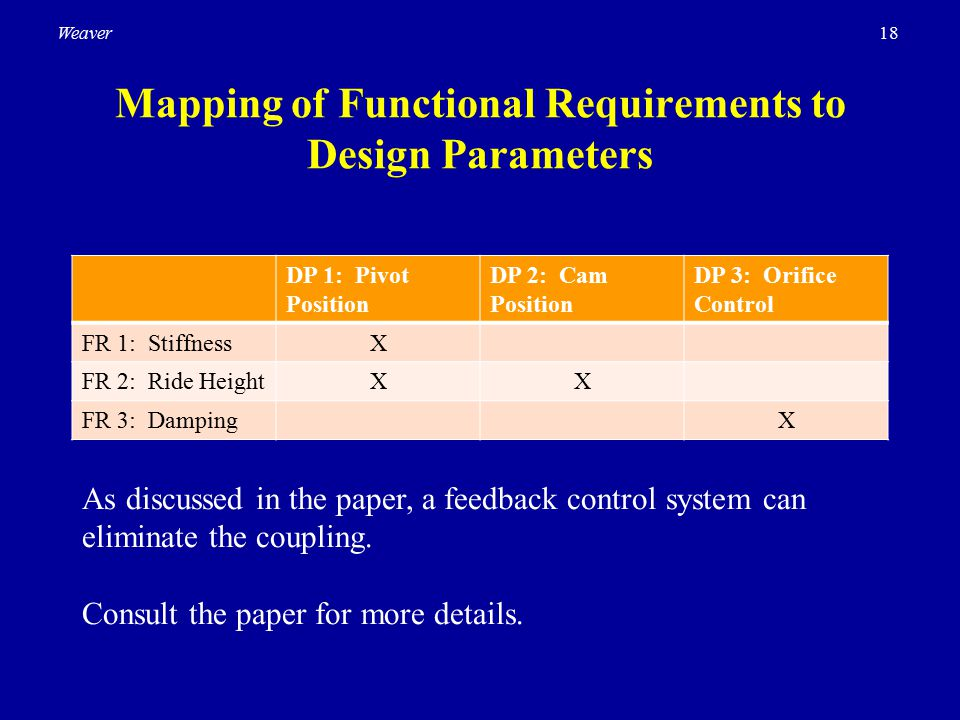 18Weaver Mapping of Functional Requirements to Design Parameters DP 1: Pivot Position DP 2: Cam Position DP 3: Orifice Control FR 1: StiffnessX FR 2: