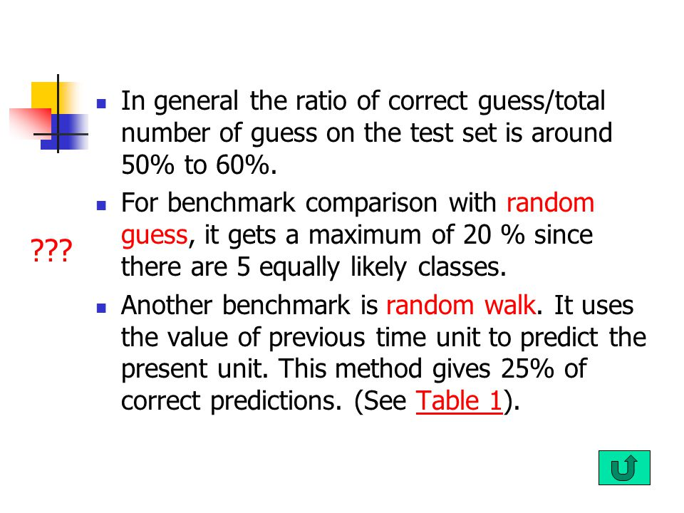 In general the ratio of correct guess/total number of guess on the test set is around 50% to 60%.