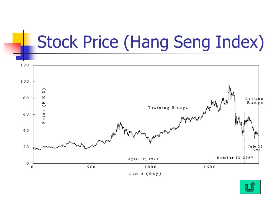 Stock Price (Hang Seng Index)