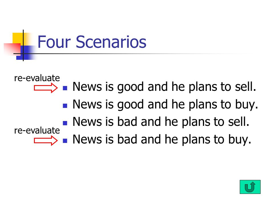 Four Scenarios News is good and he plans to sell. News is good and he plans to buy.