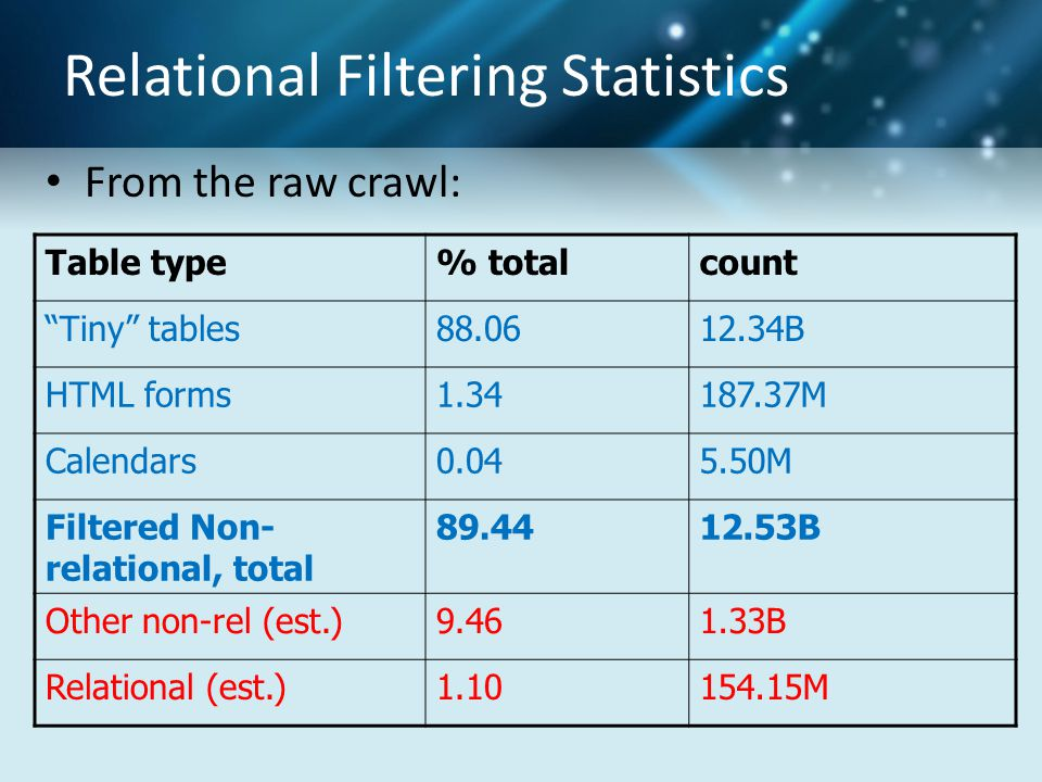Relational Filtering Statistics From the raw crawl: Table type% totalcount Tiny tables88.0612.34B HTML forms1.34187.37M Calendars0.045.50M Filtered Non- relational, total 89.4412.53B Other non-rel (est.)9.461.33B Relational (est.)1.10154.15M