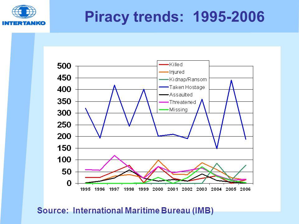 Piracy trends: 1995-2006 Source: International Maritime Bureau (IMB)