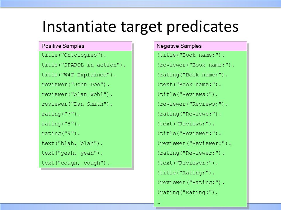 Instantiate target predicates Positive Samples title( Ontologies ).