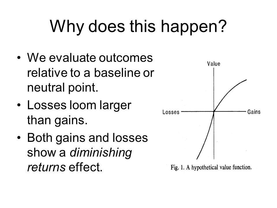 Why does this happen? We evaluate outcomes relative to a baseline or neutral point. Losses loom larger than gains. Both gains and losses show a dimini