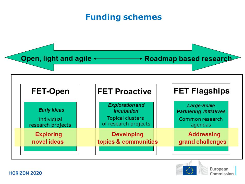 FET funding schemes Funding schemes Individual research projects FET-Open Early Ideas Topical clusters of research projects FET Proactive Exploration and Incubation Common research agendas FET Flagships Large-Scale Partnering Initiatives Exploring Developing Addressing novel ideas topics & communities grand challenges Roadmap based research Open, light and agile
