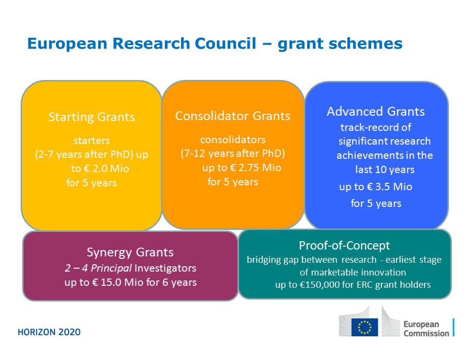 European Research Council – grant schemes Starting Grants starters (2-7 years after PhD) up to € 2.0 Mio for 5 years Advanced Grants track-record of significant research achievements in the last 10 years up to € 3.5 Mio for 5 years Synergy Grants 2 – 4 Principal Investigators up to € 15.0 Mio for 6 years Proof-of-Concept bridging gap between research - earliest stage of marketable innovation up to €150,000 for ERC grant holders Consolidator Grants consolidators (7-12 years after PhD) up to € 2.75 Mio for 5 years