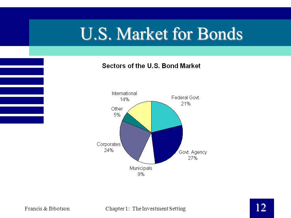 Francis & IbbotsonChapter 1: The Investment Setting 12 U.S. Market for Bonds