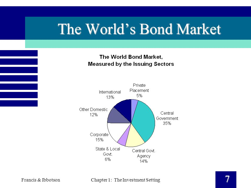 Francis & IbbotsonChapter 1: The Investment Setting 7 The World's Bond Market