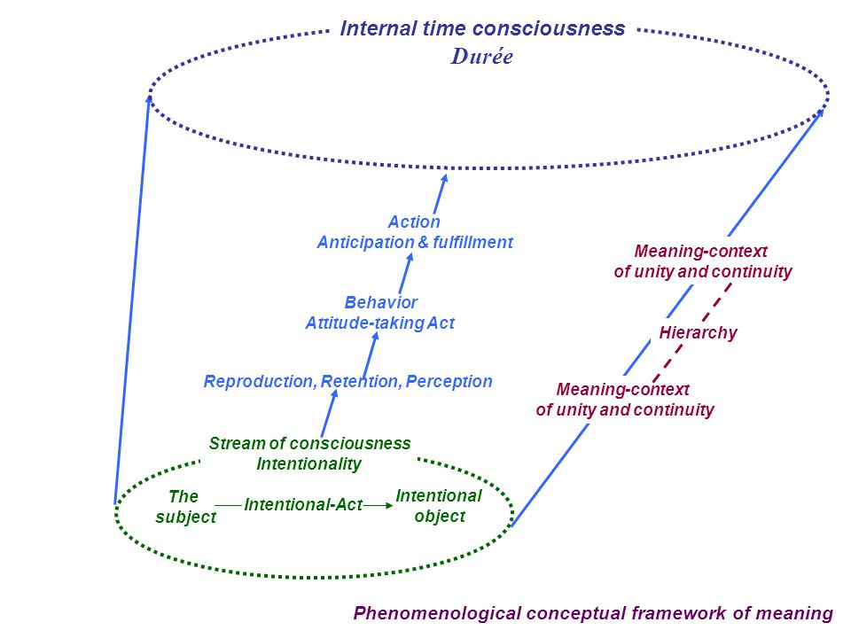 20 Phenomenological conceptual framework of meaning The subject Intentional object Intentional-Act Stream of consciousness Intentionality Reproduction, Retention, Perception Internal time consciousness Durée Behavior Attitude-taking Act Action Anticipation & fulfillment Meaning-context of unity and continuity Meaning-context of unity and continuity Hierarchy