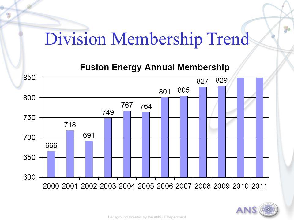 Division Membership