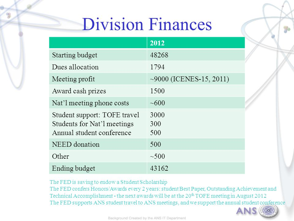 Division Finances The FED is saving to endow a Student Scholarship The FED confers Honors/Awards every 2 years: student Best Paper, Outstanding Achievement and Technical Accomplishment - the next awards will be at the 20 th TOFE meeting in August 2012 The FED supports ANS student travel to ANS meetings, and we support the annual student conference 2012 Starting budget48268 Dues allocation1794 Meeting profit~9000 (ICENES-15, 2011) Award cash prizes1500 Nat'l meeting phone costs~600 Student support: TOFE travel Students for Nat'l meetings Annual student conference 3000 300 500 NEED donation500 Other~500 Ending budget43162