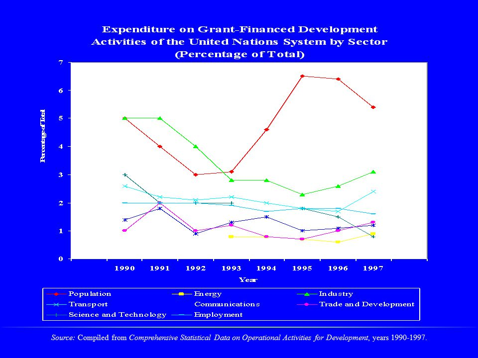 Source: Compiled from Comprehensive Statistical Data on Operational Activities for Development, years 1990-1997.