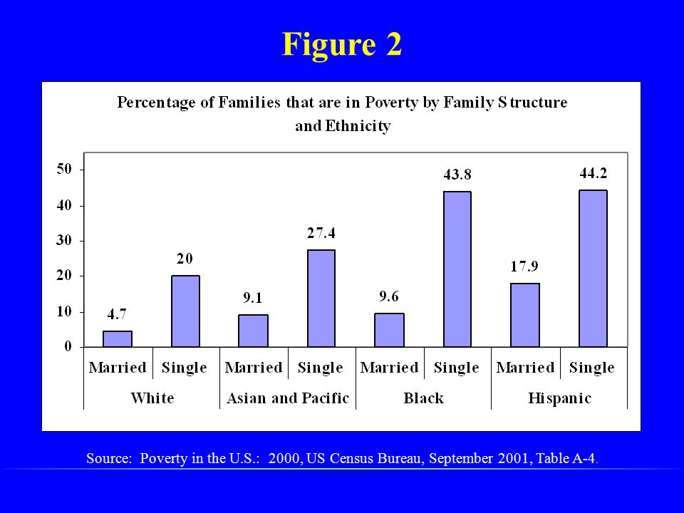 Figure 2 Source: Poverty in the U.S.: 2000, US Census Bureau, September 2001, Table A-4.