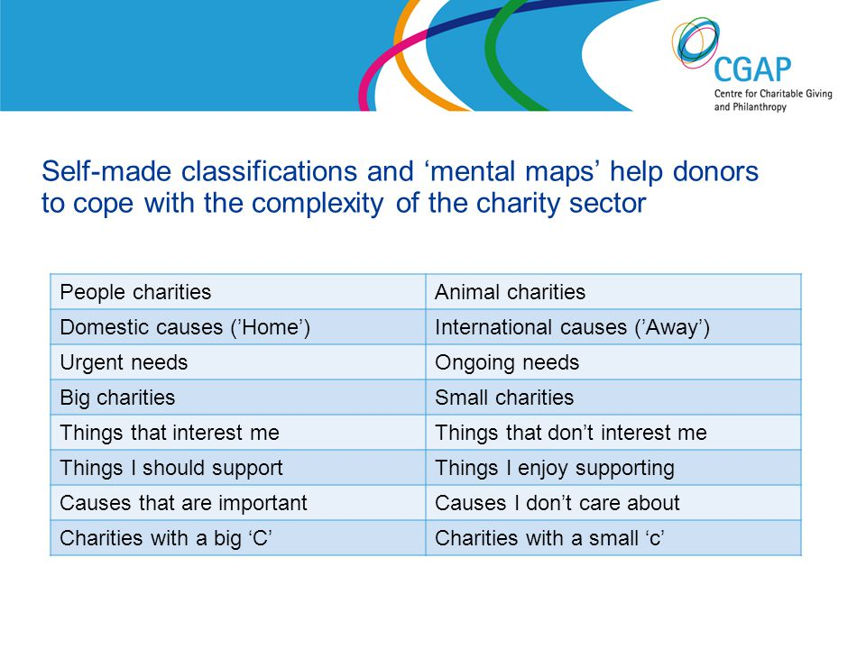 Self-made classifications and 'mental maps' help donors to cope with the complexity of the charity sector People charitiesAnimal charities Domestic causes ('Home')International causes ('Away') Urgent needsOngoing needs Big charitiesSmall charities Things that interest meThings that don't interest me Things I should supportThings I enjoy supporting Causes that are importantCauses I don't care about Charities with a big 'C'Charities with a small 'c' www.shaw-trust.org.uk