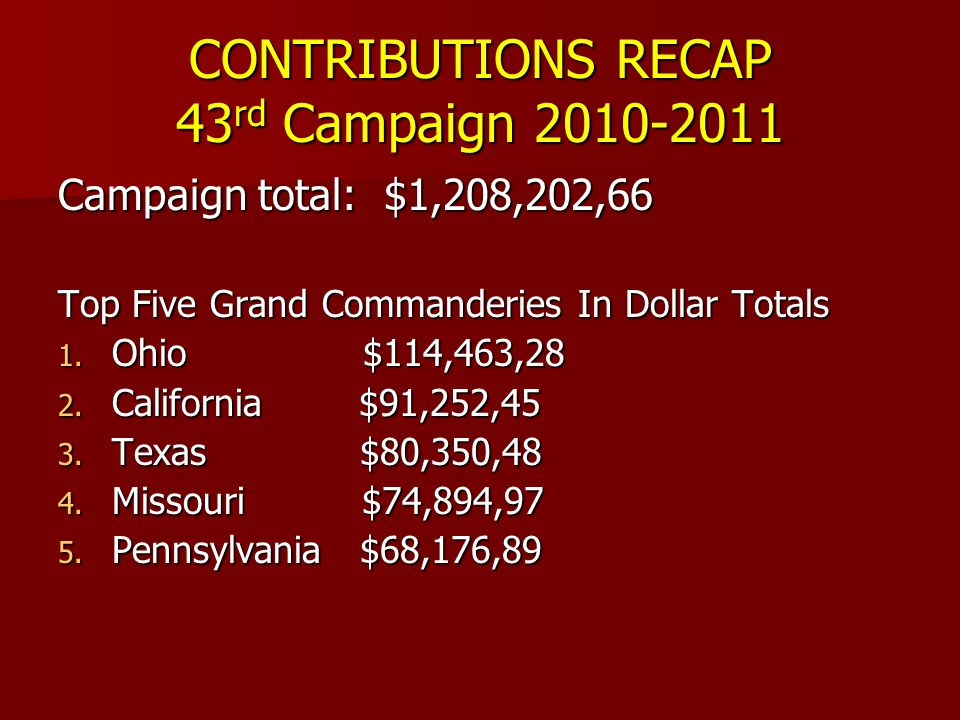 CONTRIBUTIONS RECAP 43 rd Campaign 2010-2011 Campaign total: $1,208,202,66 Top Five Grand Commanderies In Dollar Totals 1.
