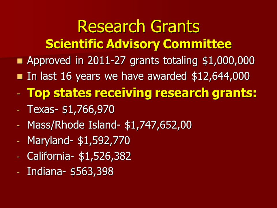 Research Grants Scientific Advisory Committee Approved in 2011-27 grants totaling $1,000,000 Approved in 2011-27 grants totaling $1,000,000 In last 16 years we have awarded $12,644,000 In last 16 years we have awarded $12,644,000 - Top states receiving research grants: - Texas- $1,766,970 - Mass/Rhode Island- $1,747,652,00 - Maryland- $1,592,770 - California- $1,526,382 - Indiana- $563,398