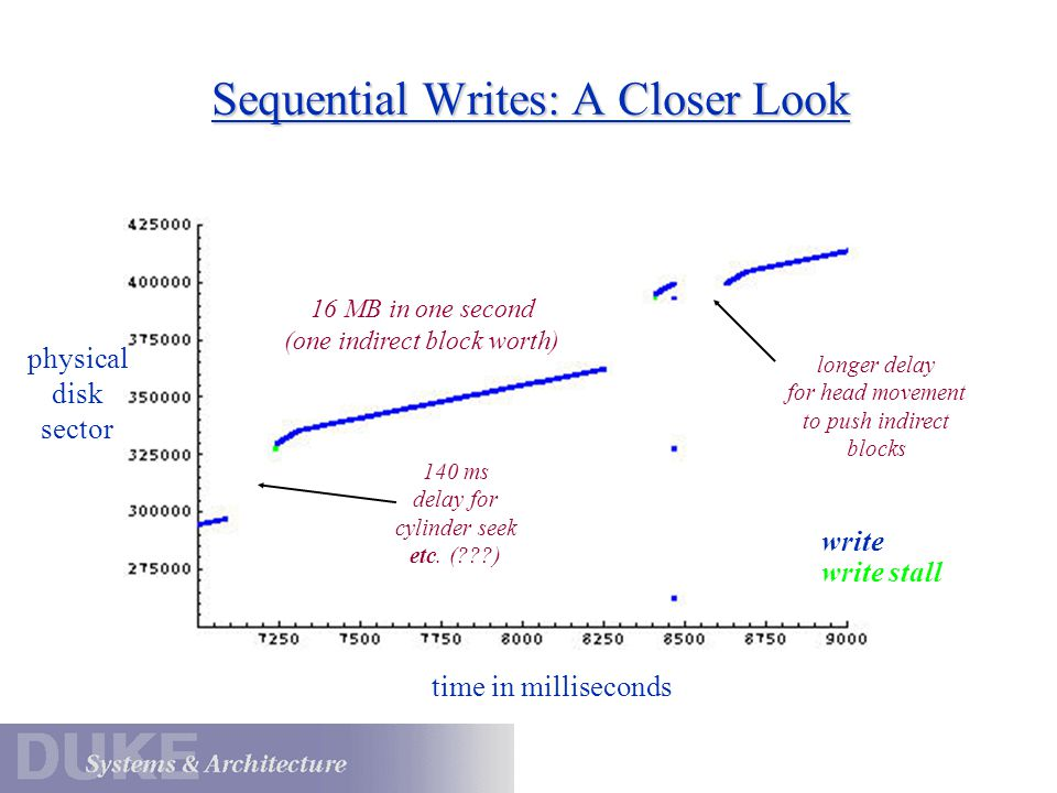 Sequential Writes: A Closer Look write write stall 140 ms delay for cylinder seek etc. (???) longer delay for head movement to push indirect blocks 16
