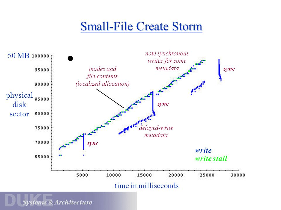 Small-File Create Storm write write stall time in milliseconds physical disk sector sync inodes and file contents (localized allocation) delayed-write