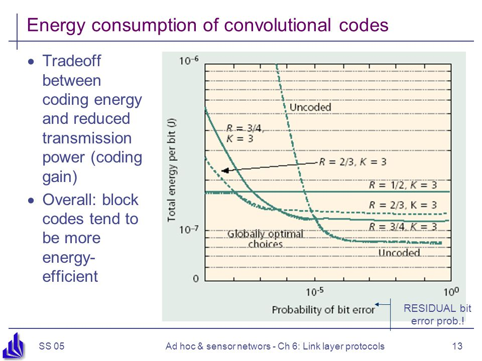 SS 05Ad hoc & sensor networs - Ch 6: Link layer protocols13 Energy consumption of convolutional codes  Tradeoff between coding energy and reduced transmission power (coding gain)  Overall: block codes tend to be more energy- efficient RESIDUAL bit error prob.!