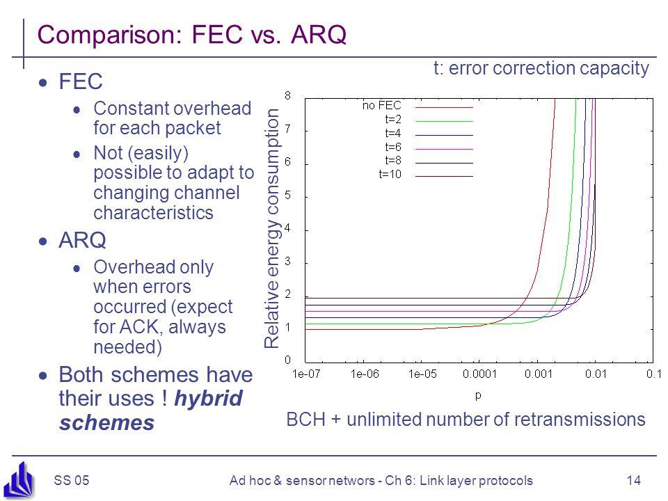 SS 05Ad hoc & sensor networs - Ch 6: Link layer protocols14 Comparison: FEC vs. ARQ  FEC  Constant overhead for each packet  Not (easily) possible