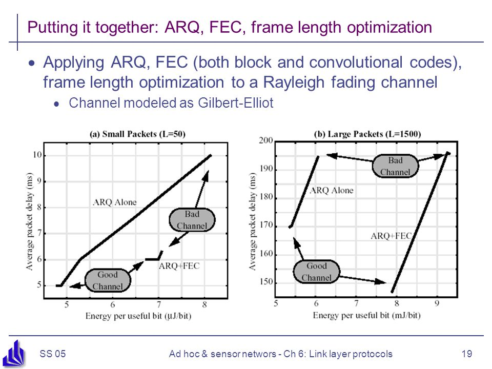 SS 05Ad hoc & sensor networs - Ch 6: Link layer protocols19 Putting it together: ARQ, FEC, frame length optimization  Applying ARQ, FEC (both block and convolutional codes), frame length optimization to a Rayleigh fading channel  Channel modeled as Gilbert-Elliot