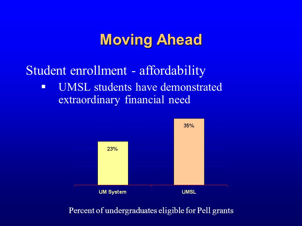 Moving Ahead Student enrollment - affordability  UMSL students have demonstrated extraordinary financial need Percent of undergraduates eligible for