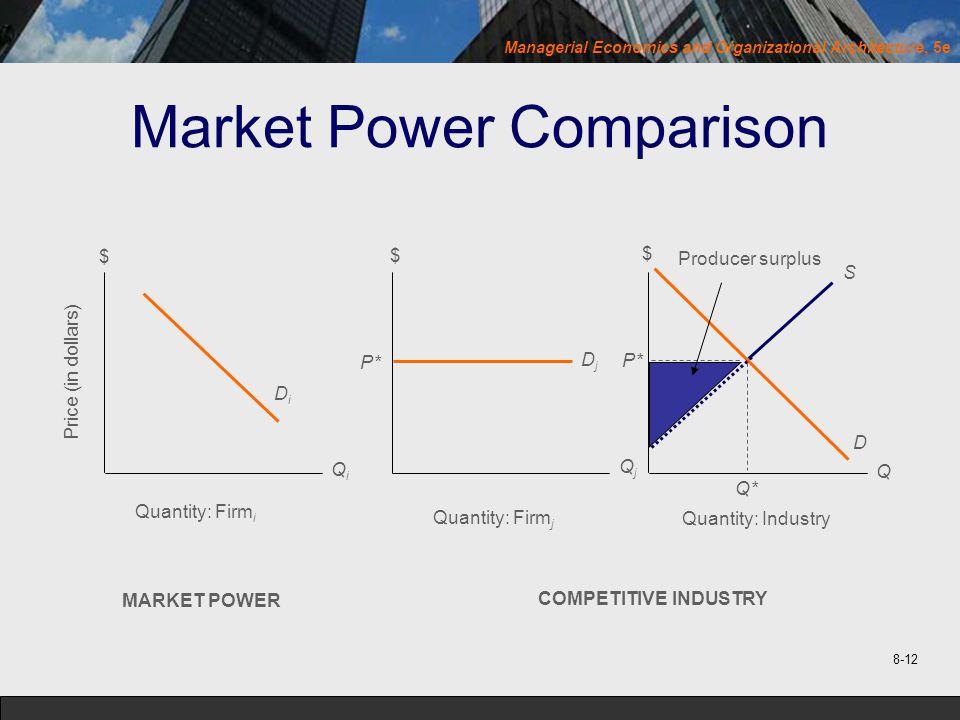 Managerial Economics and Organizational Architecture, 5e Market Power Comparison Producer surplus S D $ $ $ Price (in dollars) DiDi P* DjDj QiQi QjQj Q Q* Quantity: Firm i Quantity: Firm j Quantity: Industry P* MARKET POWER COMPETITIVE INDUSTRY 8-12