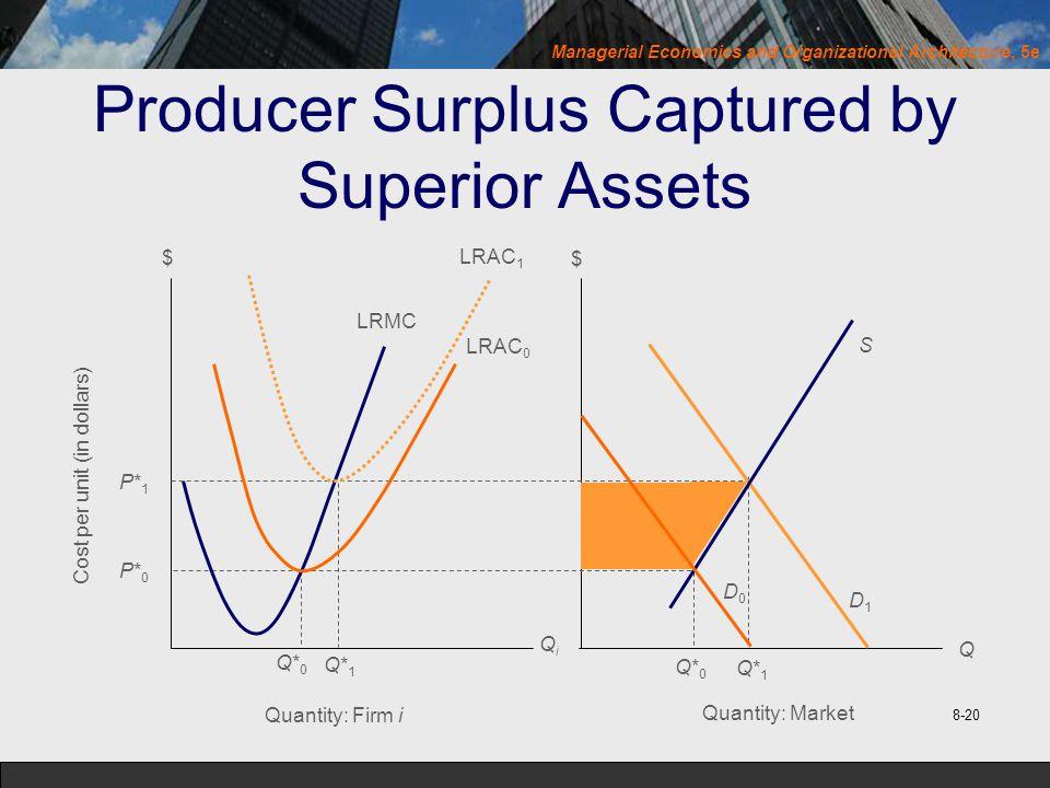 Managerial Economics and Organizational Architecture, 5e Producer Surplus Captured by Superior Assets Cost per unit (in dollars) P*1P*1 P*0P*0 Q*0Q*0 Q*1Q*1 Quantity: Firm i LRMC LRAC 1 LRAC 0 QiQi $ $ Quantity: Market Q*0Q*0 Q*1Q*1 D0D0 Q D1D1 S 8-20