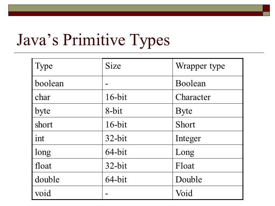Java's Primitive Types TypeSizeWrapper type boolean-Boolean char16-bitCharacter byte8-bitByte short16-bitShort int32-bitInteger long64-bitLong float32-bitFloat double64-bitDouble void-Void