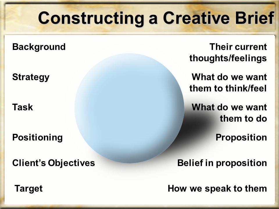 Constructing a Creative Brief Background Strategy Task Positioning Client's Objectives Target Their current thoughts/feelings What do we want them to think/feel What do we want them to do Proposition Belief in proposition How we speak to them