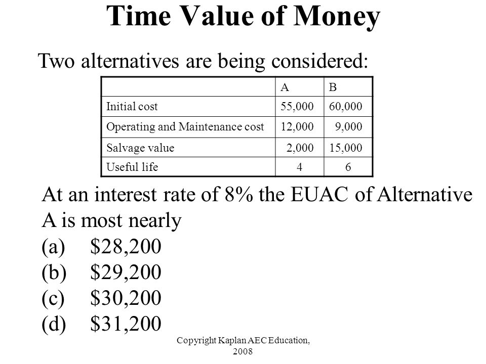 Copyright Kaplan AEC Education, 2008 Two alternatives are being considered: Time Value of Money AB Initial cost55,00060,000 Operating and Maintenance