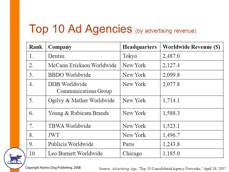 Copyright Atomic Dog Publishing, 2002Copyright Atomic Dog Publishing, 2008 Top 10 Ad Agencies (by advertising revenue) RankCompanyHeadquartersWorldwid