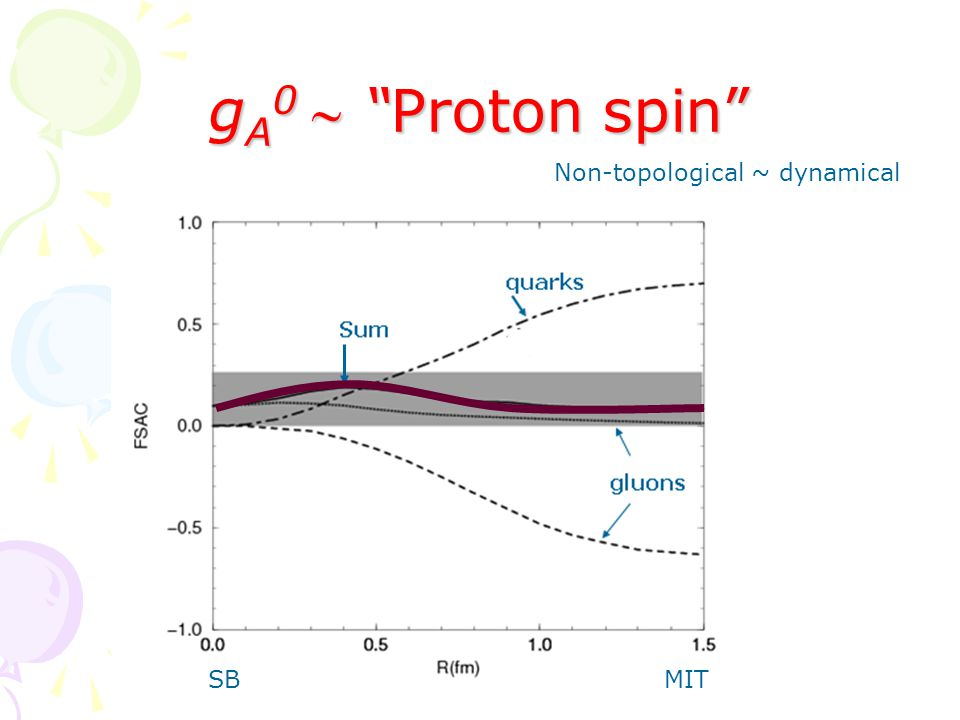 g A 0  Proton spin SBMIT Non-topological ~ dynamical