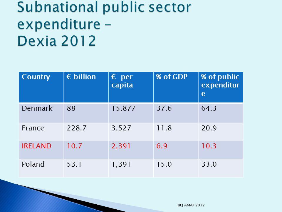 Country€ billion€ per capita % of GDP% of public expenditur e Denmark8815,87737.664.3 France228.73,52711.820.9 IRELAND10.72,3916.910.3 Poland53.11,39115.033.0 BQ AMAI 2012