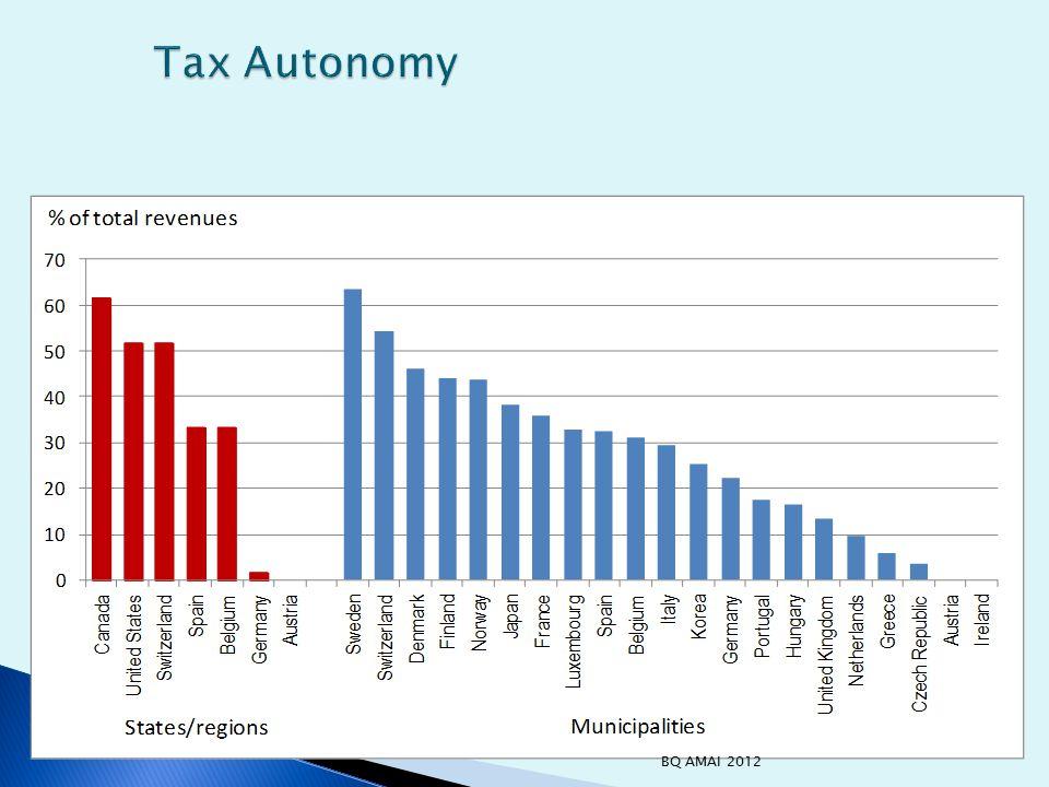 Tax Autonomy BQ AMAI 2012