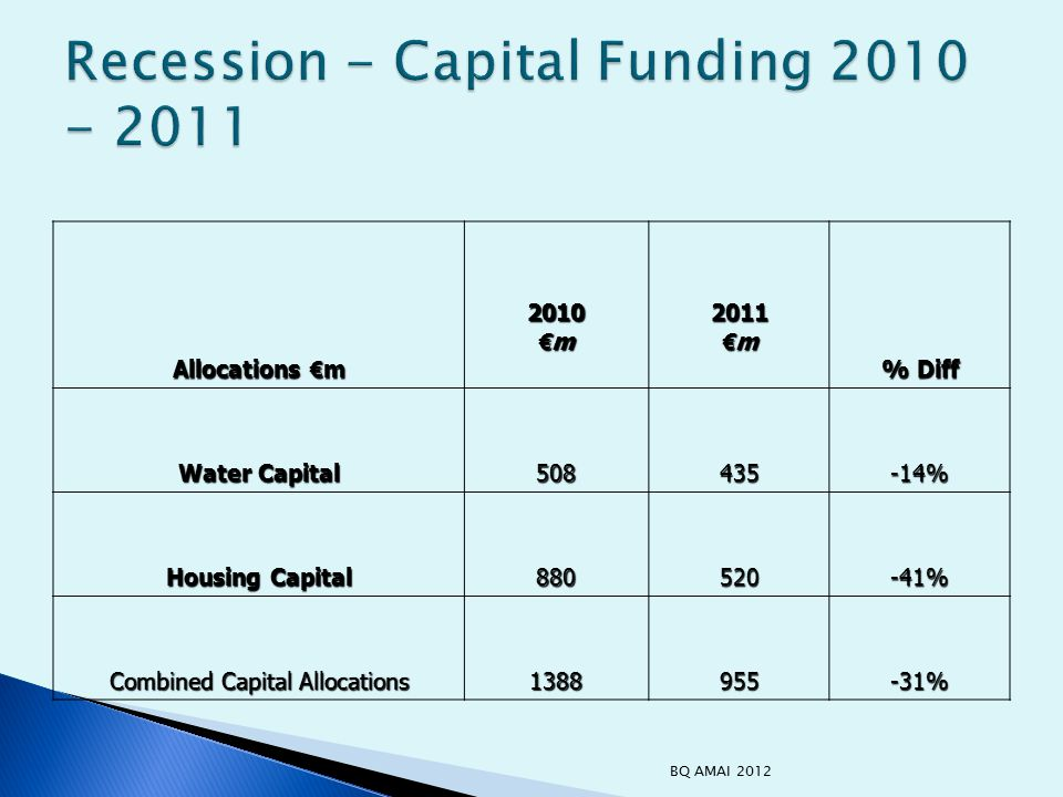 Allocations € m 2010 € m 2011 % Diff Water Capital 508435-14% Housing Capital 880520-41% Combined Capital Allocations 1388955-31% BQ AMAI 2012