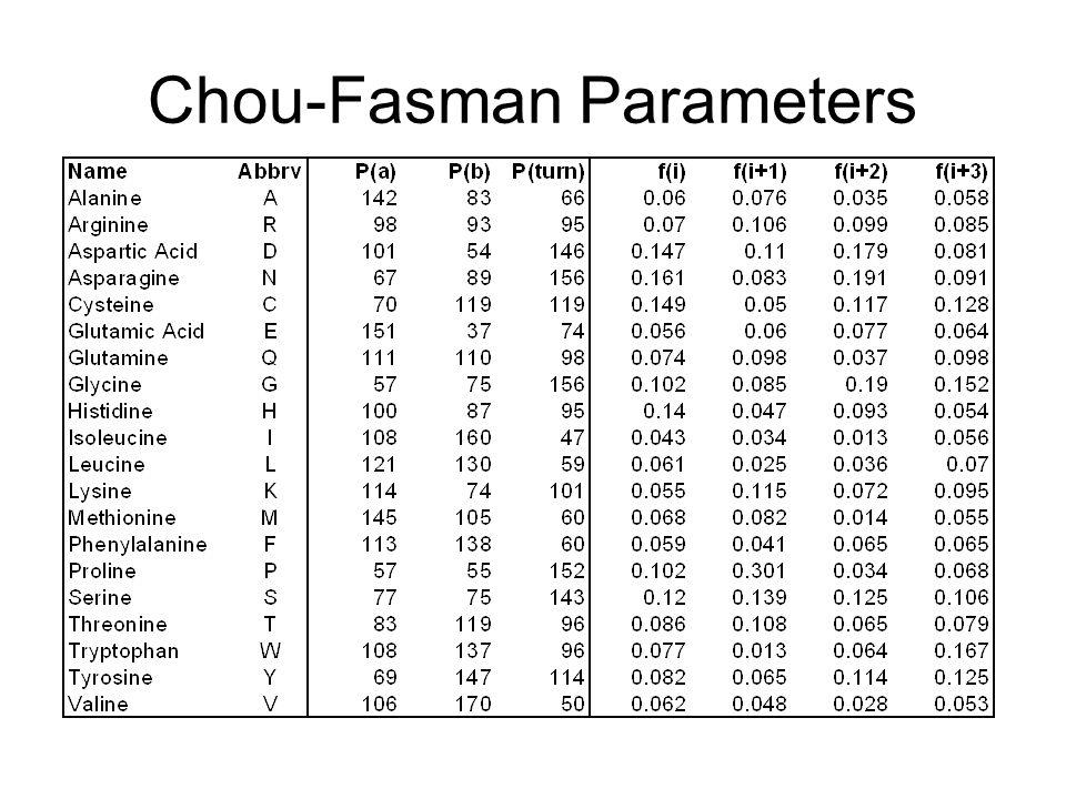 Chou-Fasman Parameters