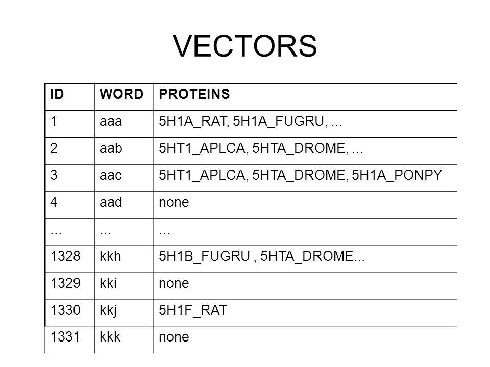 VECTORS IDWORDPROTEINS 1aaa5H1A_RAT, 5H1A_FUGRU,...