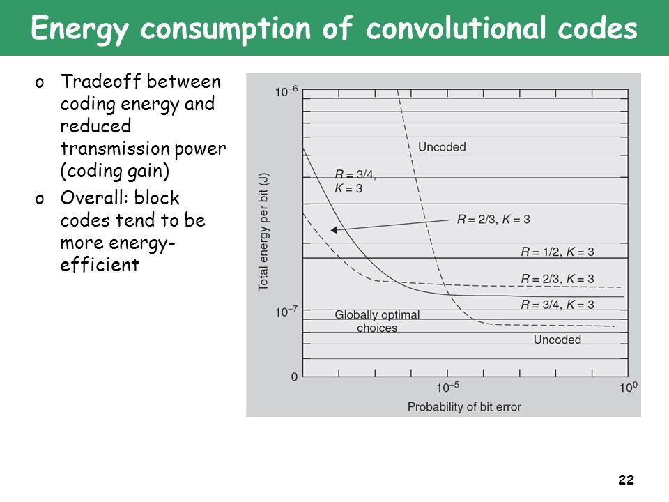 22 Energy consumption of convolutional codes oTradeoff between coding energy and reduced transmission power (coding gain) oOverall: block codes tend to be more energy- efficient