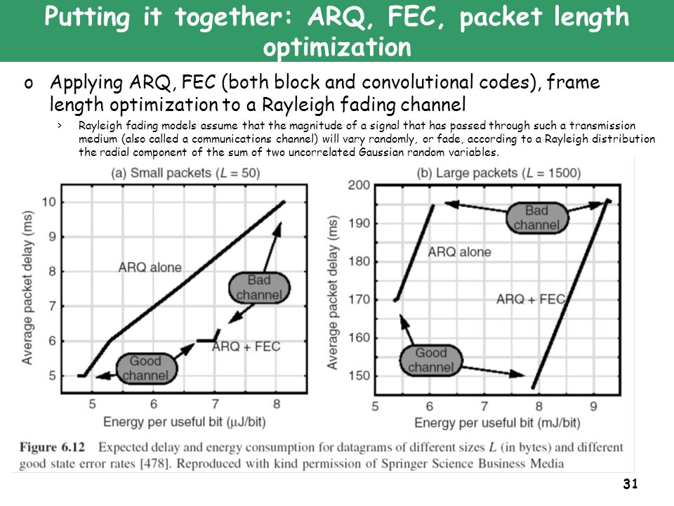 31 Putting it together: ARQ, FEC, packet length optimization oApplying ARQ, FEC (both block and convolutional codes), frame length optimization to a R