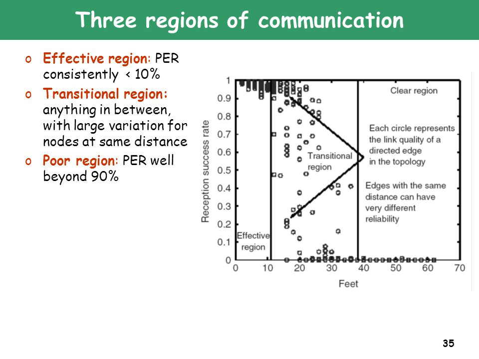 35 Three regions of communication oEffective region: PER consistently < 10% oTransitional region: anything in between, with large variation for nodes