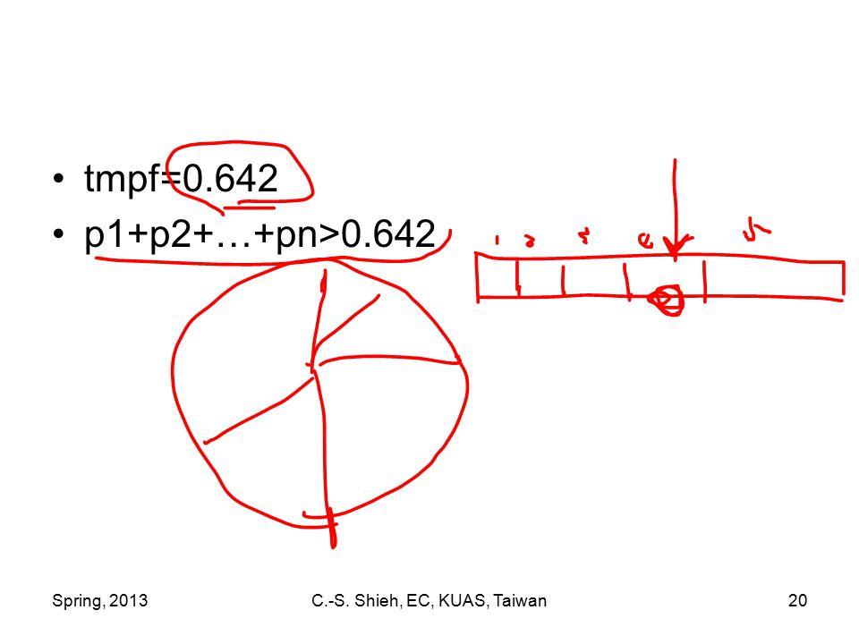 Spring, 2013C.-S. Shieh, EC, KUAS, Taiwan20 tmpf=0.642 p1+p2+…+pn>0.642
