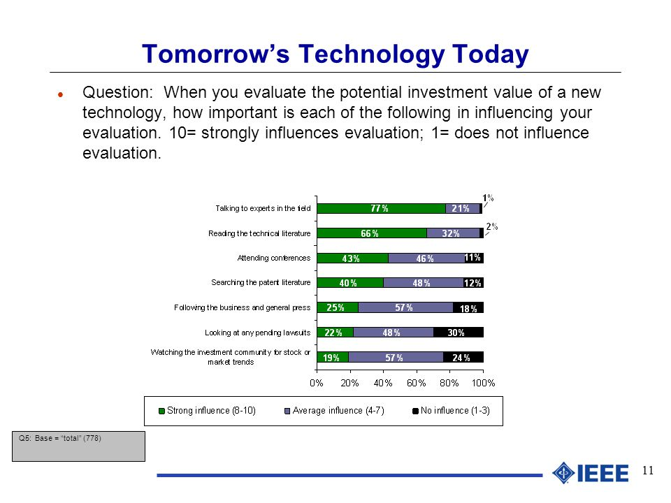 11 Tomorrow's Technology Today l Question: When you evaluate the potential investment value of a new technology, how important is each of the following in influencing your evaluation.