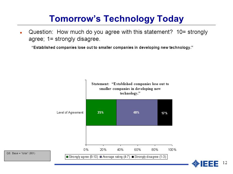 12 Tomorrow's Technology Today l Question: How much do you agree with this statement.